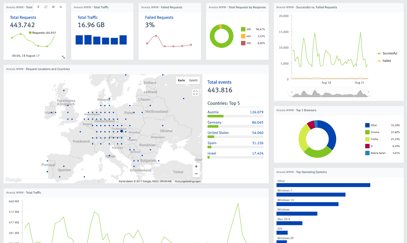 Dashboard CloudLog Big Data