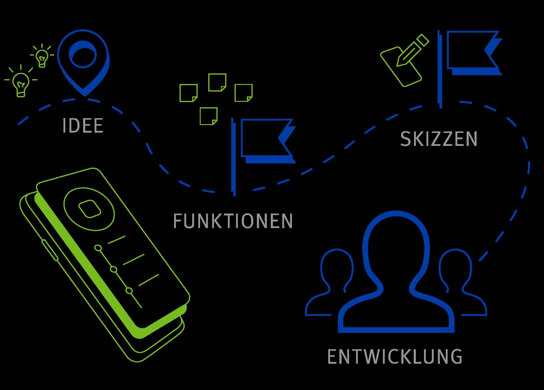 App Konzept 2