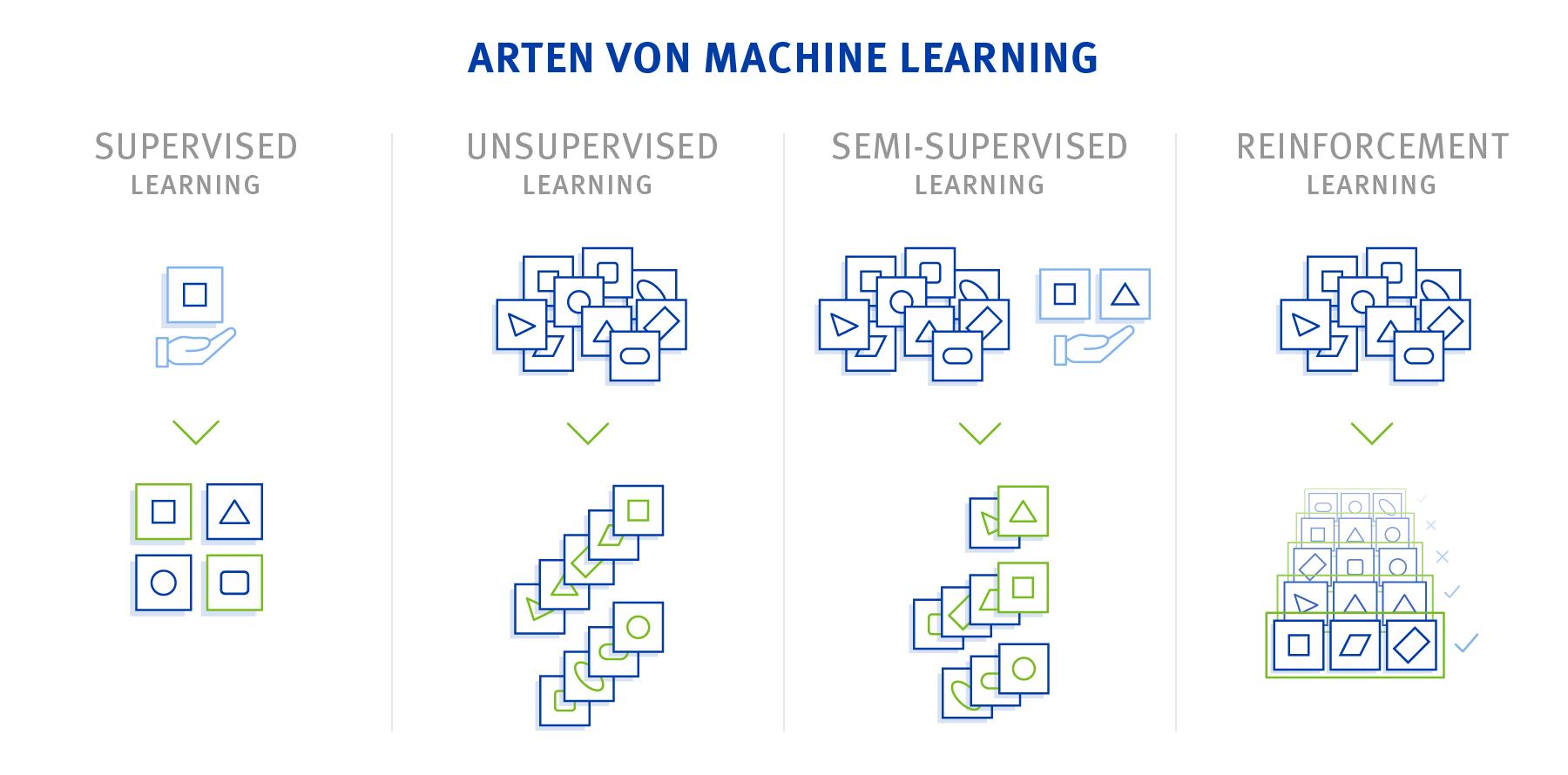 Arten von Machine Learning