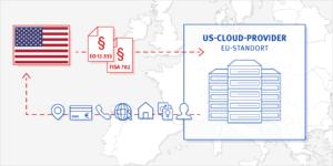 Zugriff von US Behörden auf EU-Standorte