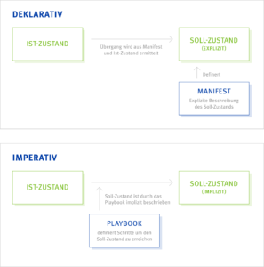 Deklarative vs. Imperative Systeme