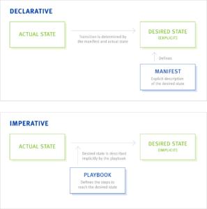 Declarative vs. Imperative Systems