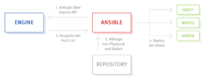 Ansible und Anexia Engine