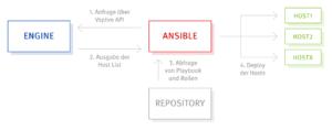 Ansible und Anexia Engine
