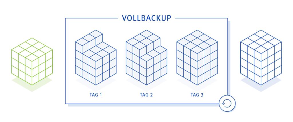 Backup Strategie - Vollbackup
