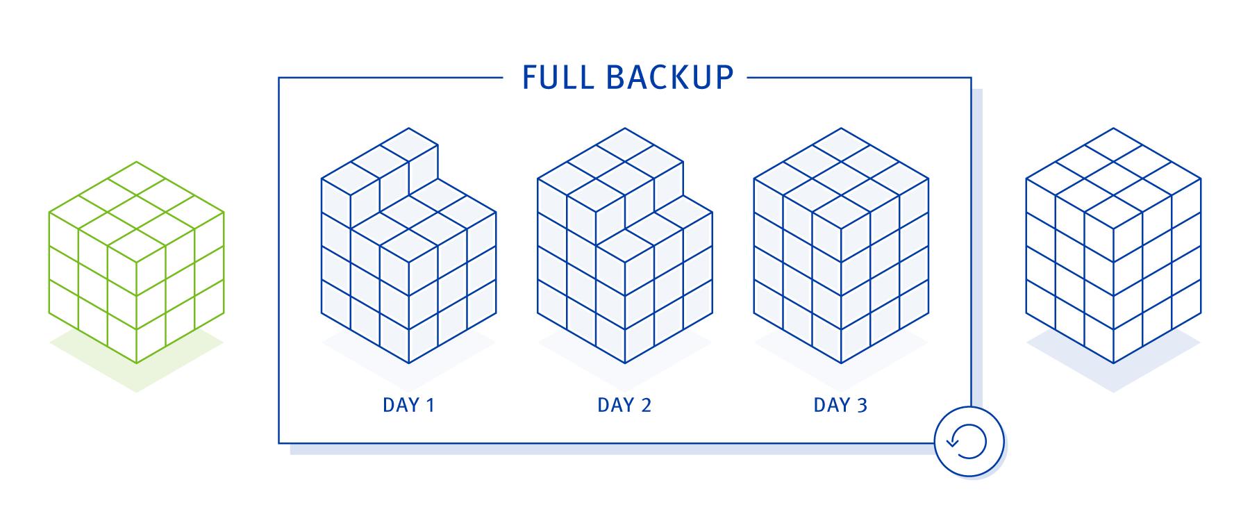 backup strategy - full backup