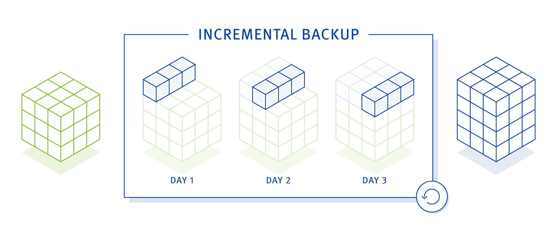 backup strategy - incremental backup