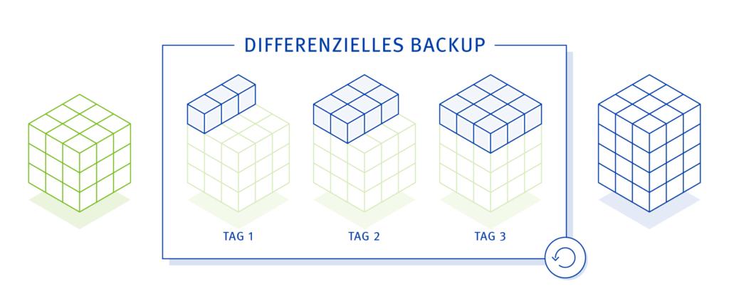 Backup Strategie - differenzielles-Backup