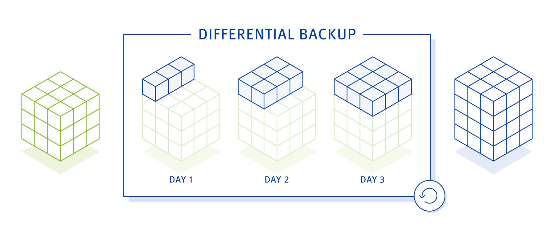 backup strategy - differential backup