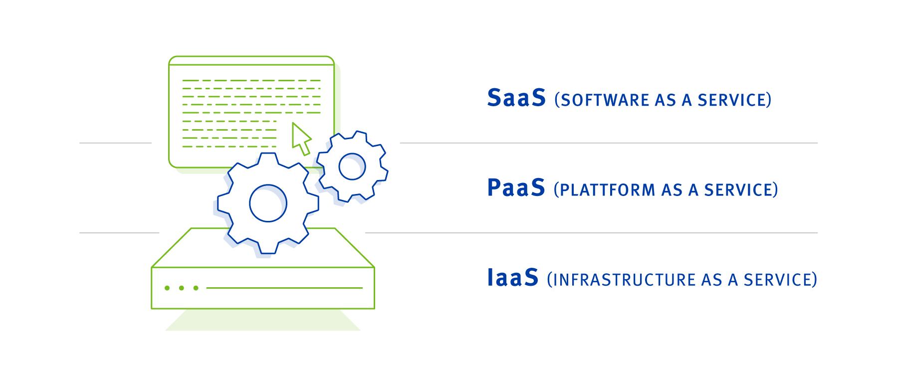 Public Cloud Variants SaaS PaaS IaaS