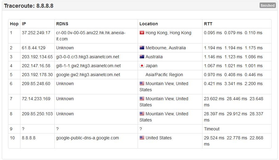 ROUTE FROM HONG KONG TO THE GOOGLE DNS